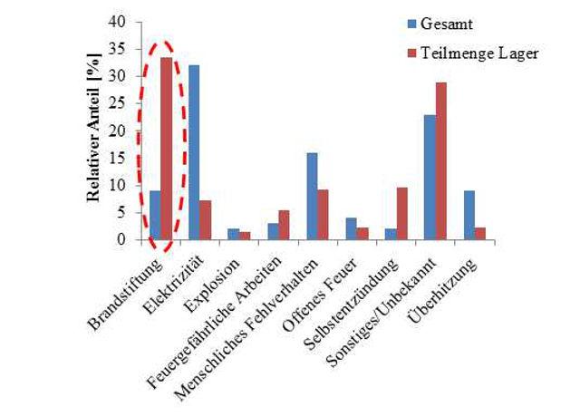 Ermittelte Brandursachen in Lagern im Vergleich zur Gesamtstatistik: Brandstiftung und Selbstentzündung (rote Markierung) haben einen überdurchschnittlich hohen Anteil