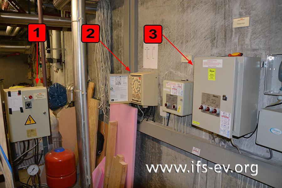 Blick in den Technikraum: Die Steuerung der Hochdruckpumpe (1), die Regelung der Beregnungsanlage (2) und die Steuerung der Hebeanlage (3) sind vollkommen in Ordnung.