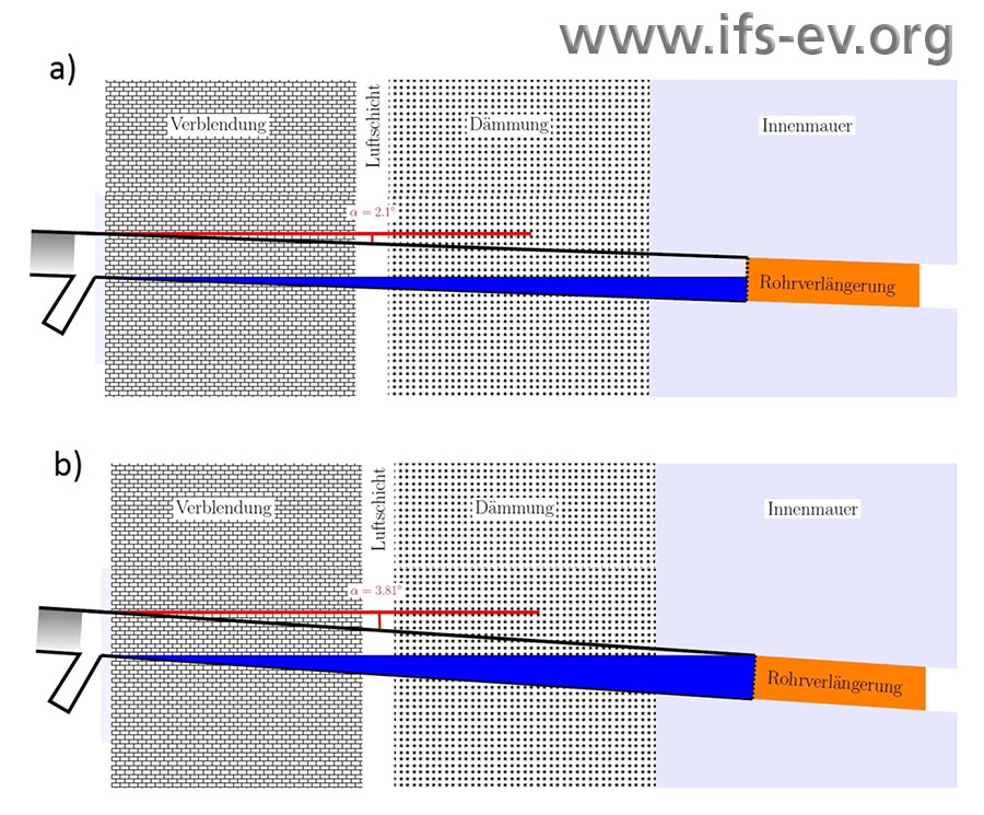 Die Grafik verdeutlicht den Effekt des Gefälles: Bei 2,1° ist die Rohrinnenseite nicht umlaufend mit Wasser benetzt. Das geschieht ab 3,8°.