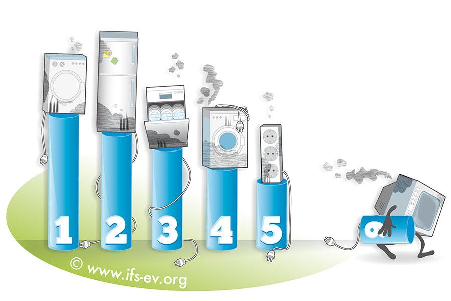 Wäschetrockner sind die Elektrogeräte, die am häufigsten Brände verursachen, gefolgt von Kühlgeräten und Geschirrspülern. Das zeigt die Auswertung für den Zeitraum 2012 bis 2017.
