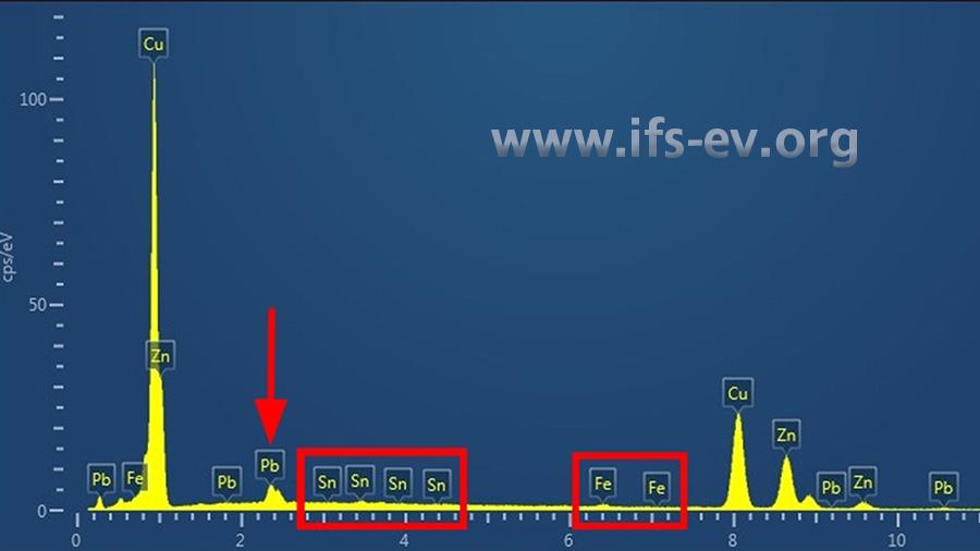 EDX-Elementspektrum des Werkstoffes: Neben den üblichen Legierungsbestandteilen Kupfer (Cu) und Zink (Zn) werden die Fremdstoffe Zinn (Sn) und Eisen (Fe) in normabweichenden Konzentrationen vorgefunden. Auch die Bleikonzentration (Pb) ist lokal deutlich erhöht.